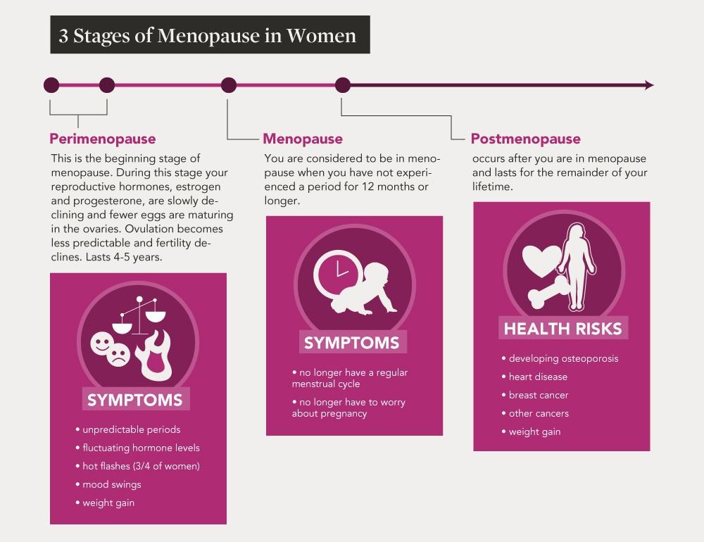 menopauze oestrogeen